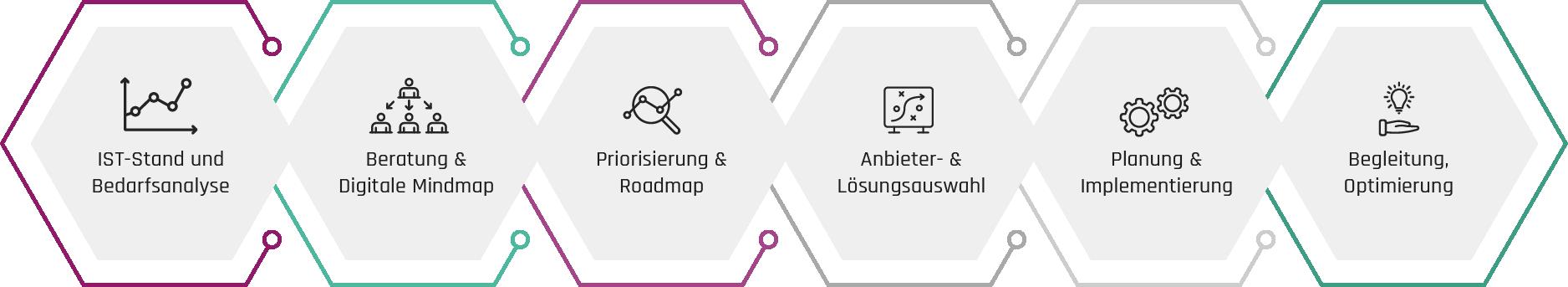 Die Digitalbegleiter - Beitragsbild - Digitalisierung mittelständischer Unternehmen im Dreiklang von Mensch IT und Strategie